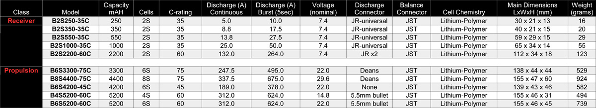 Table listing ProModeler LiPo batteries by capacity and cell count along with dimensions, weight, and specifications.